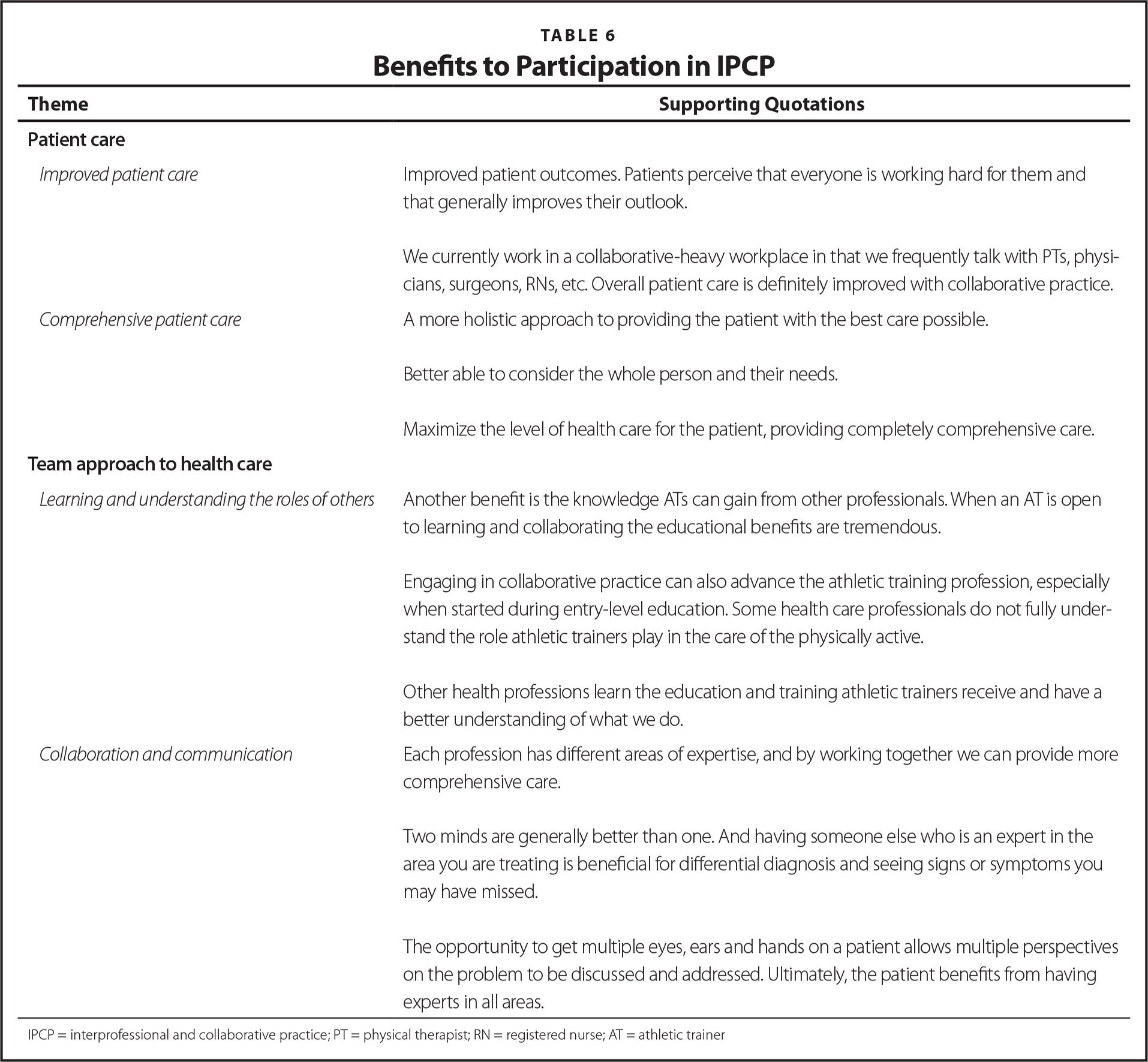 Athletic trainers perceptions of interprofessional and benefits to ipcp athletic trainers 1betcityfo Choice Image