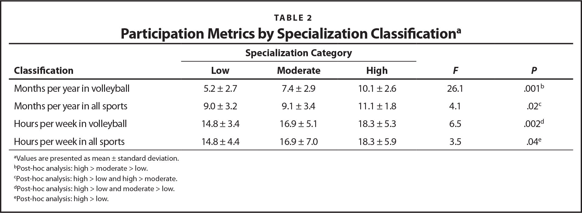 Participation Metrics by Specialization Classificationa