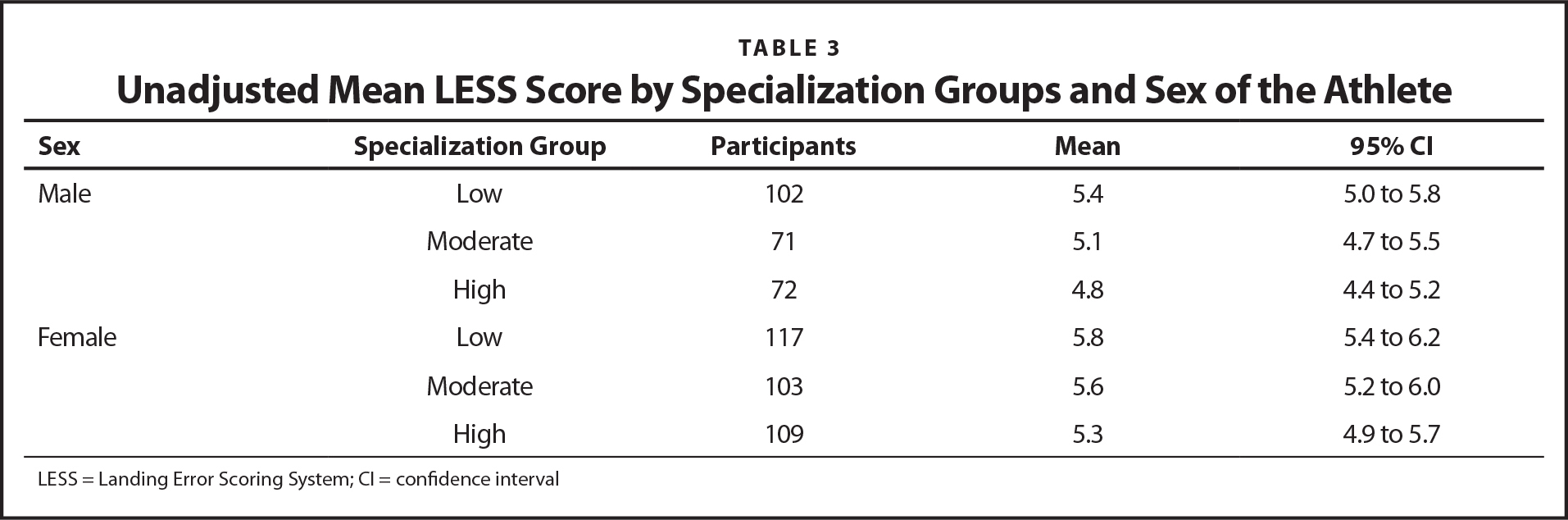 Unadjusted Mean LESS Score by Specialization Groups and Sex of the Athlete