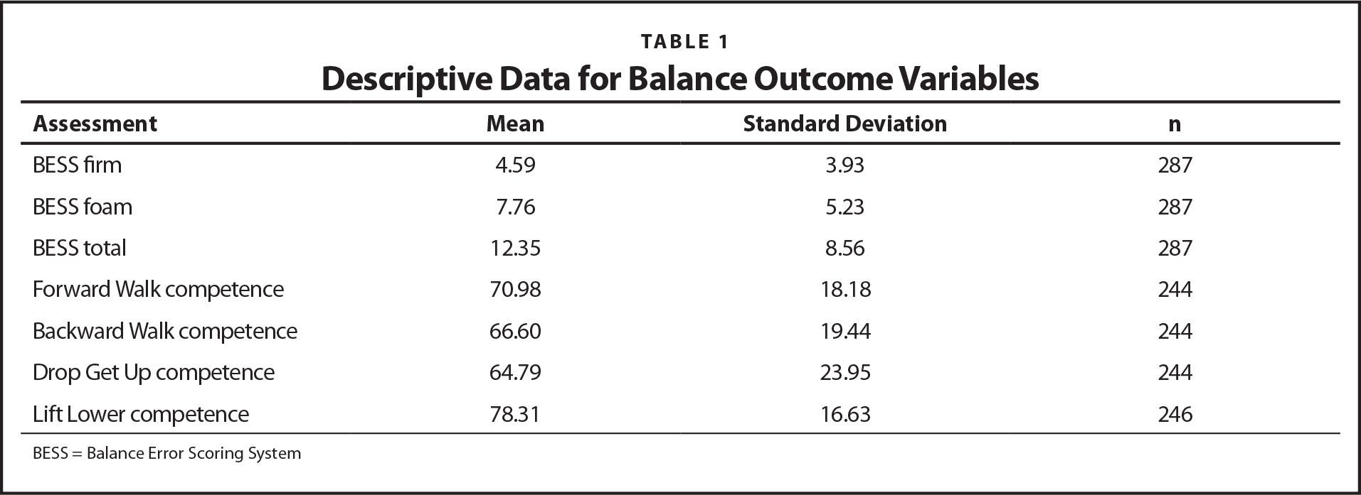 Descriptive Data for Balance Outcome Variables