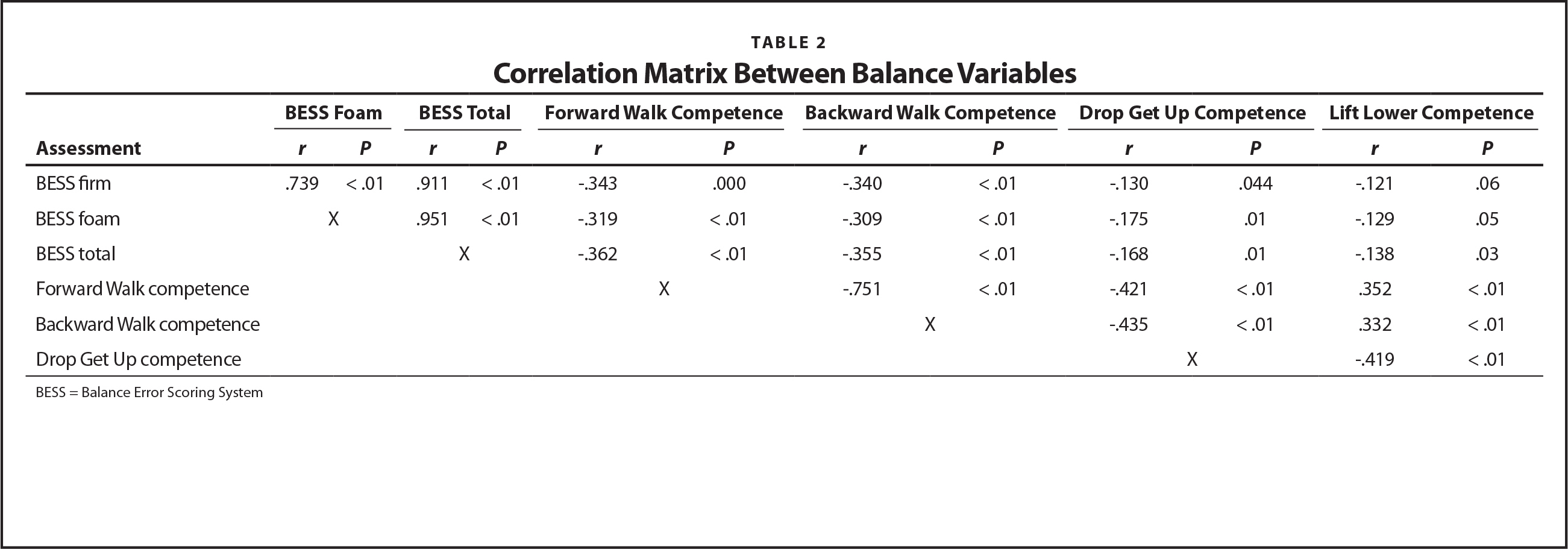 Correlation Matrix Between Balance Variables