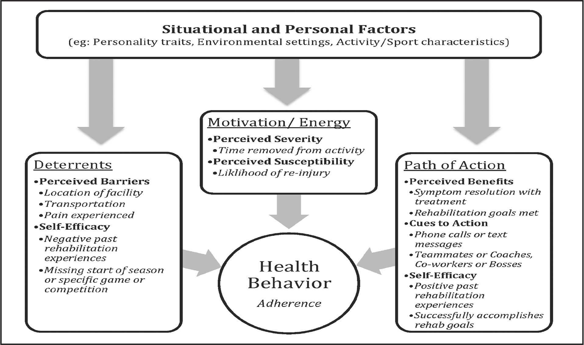 Use Of An Adaption To The Health Belief Model To Influence