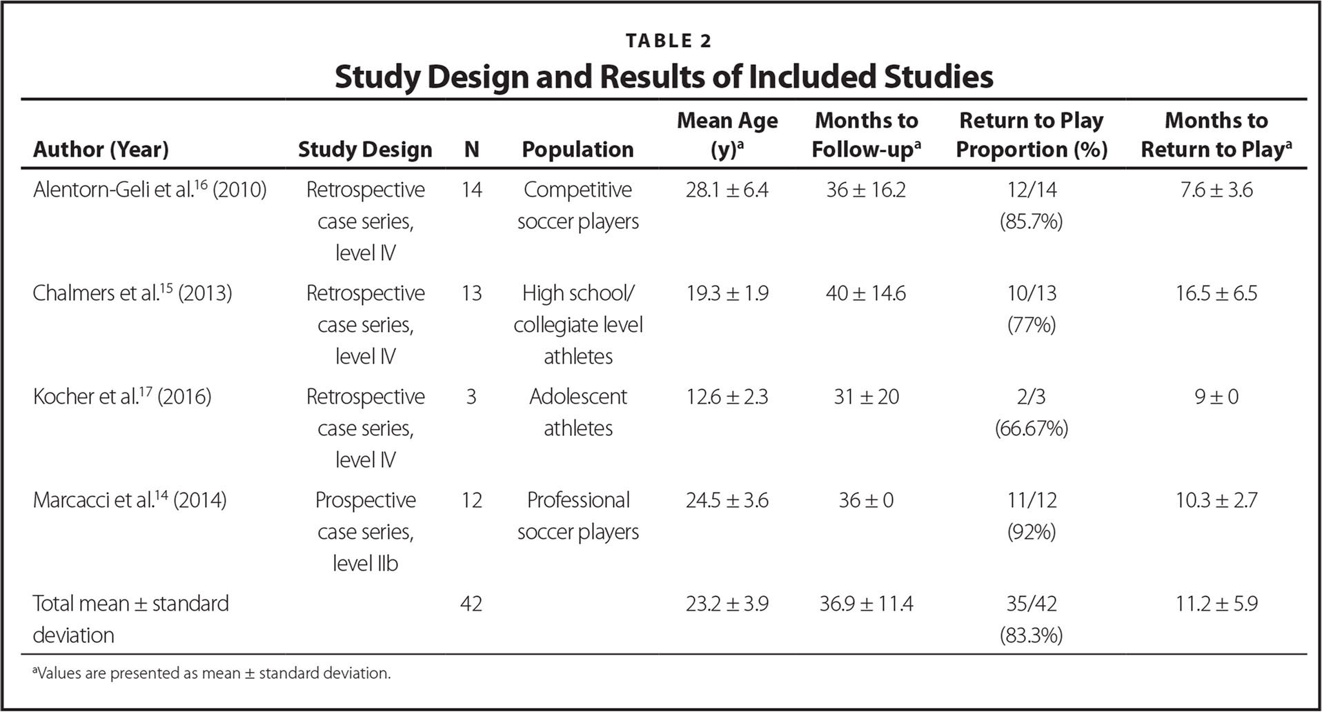 Study Design and Results of Included Studies