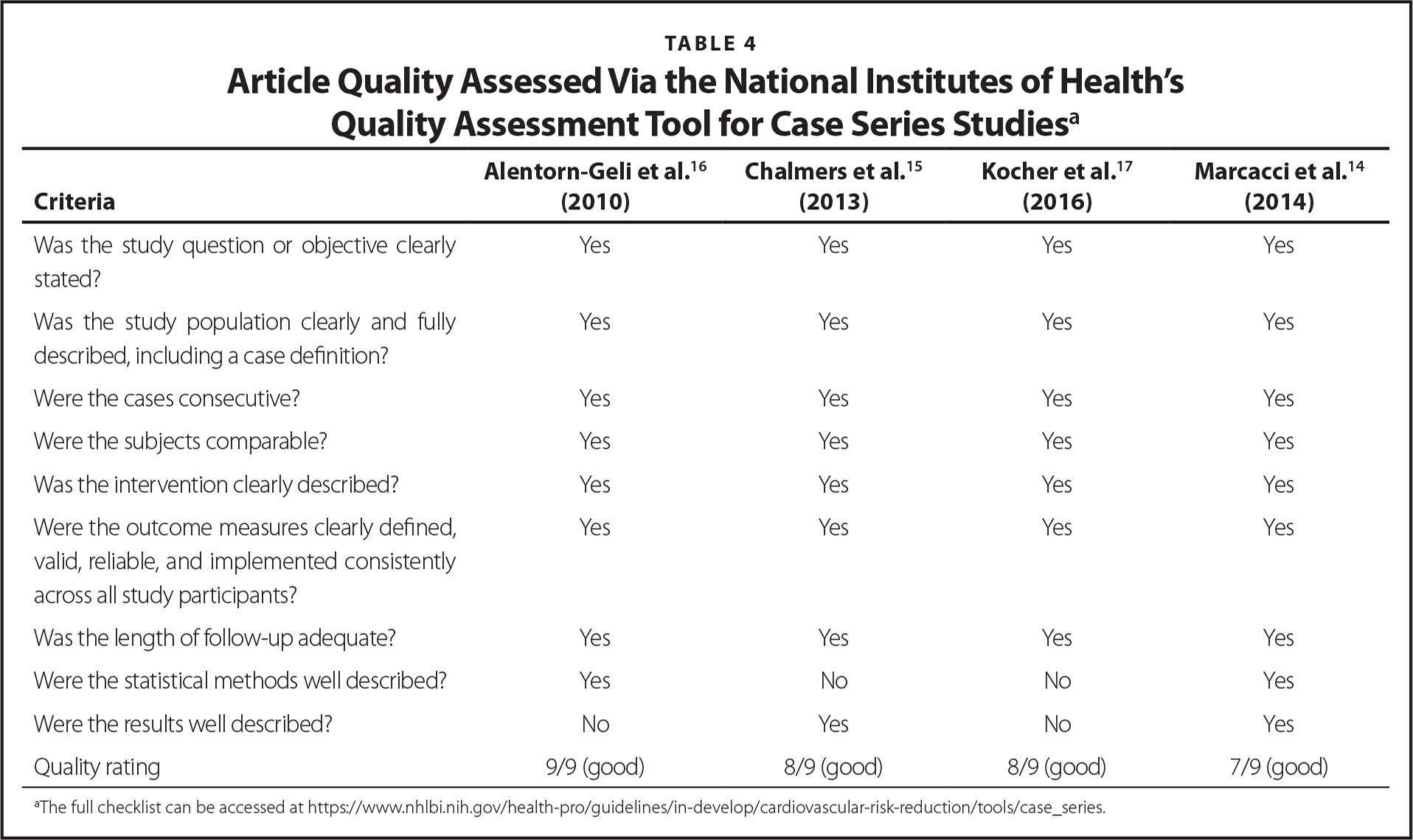 Article Quality Assessed Via the National Institutes of Health's Quality Assessment Tool for Case Series Studiesa
