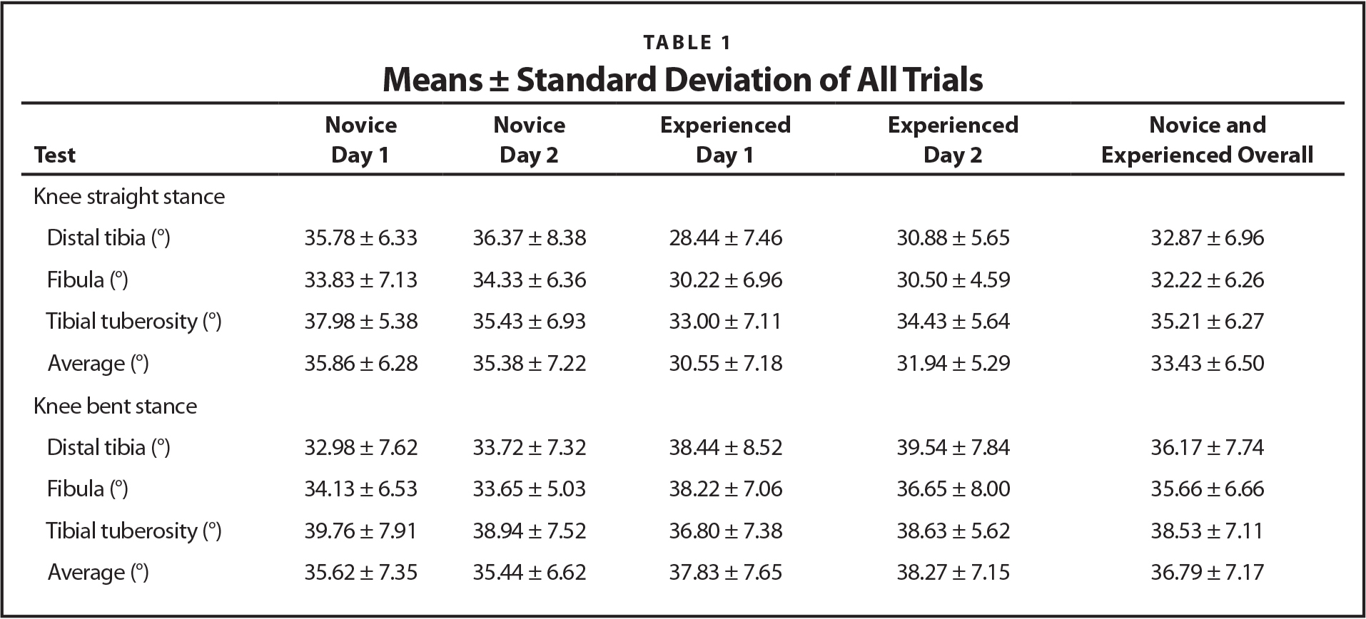 Means ± Standard Deviation of All Trials
