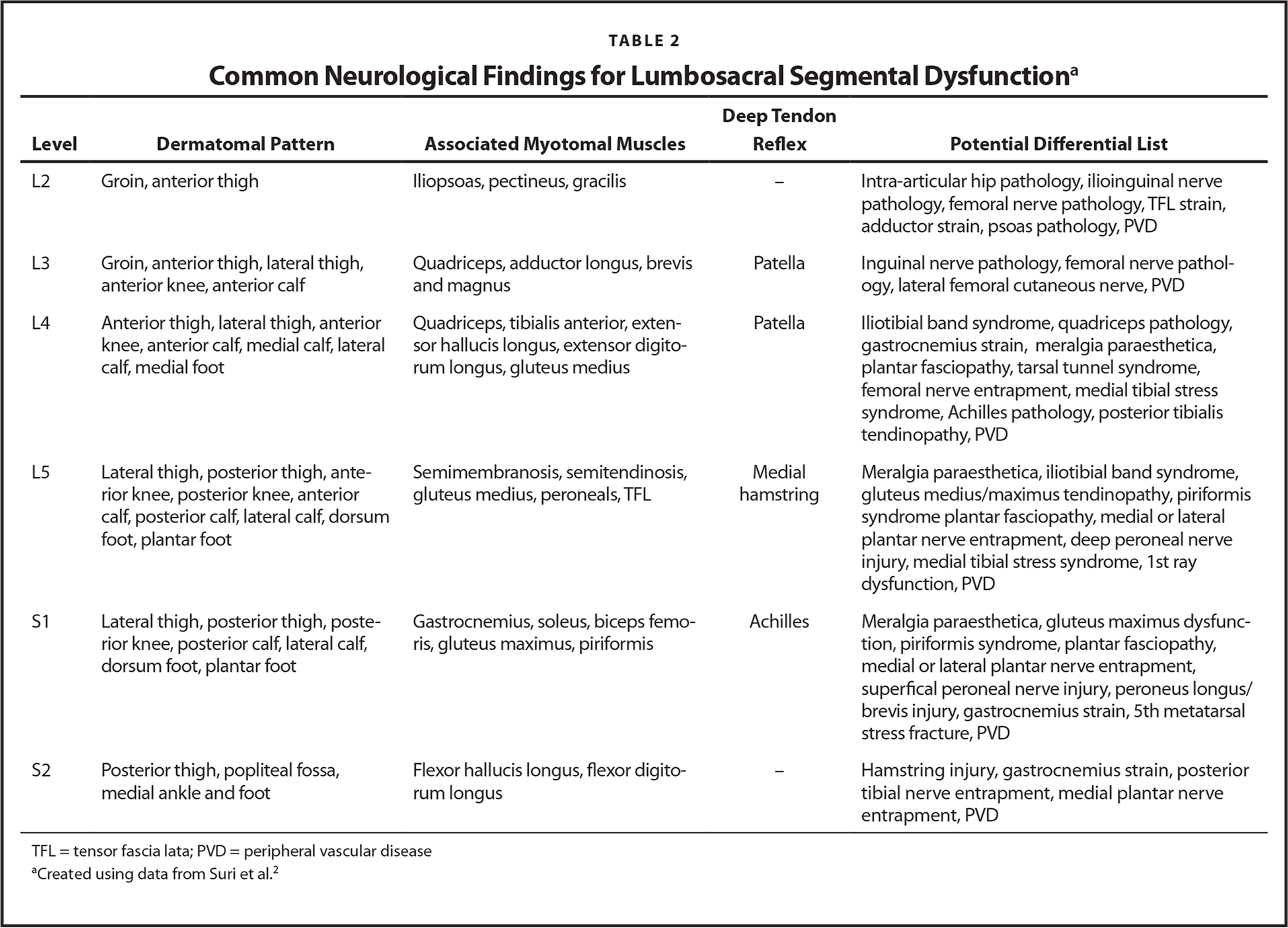 Common Neurological Findings for Lumbosacral Segmental Dysfunctiona