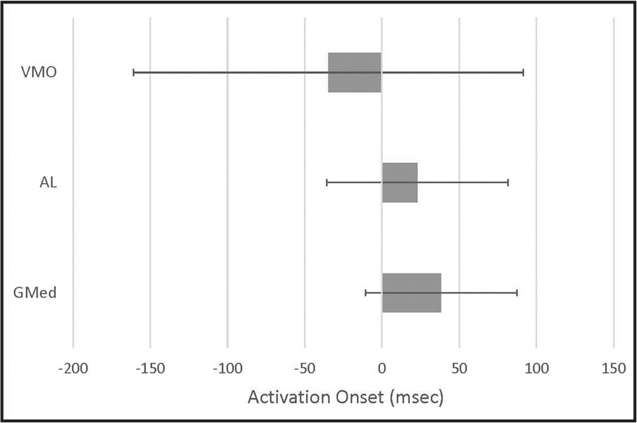 Lower extremity muscle onset during stair descent.