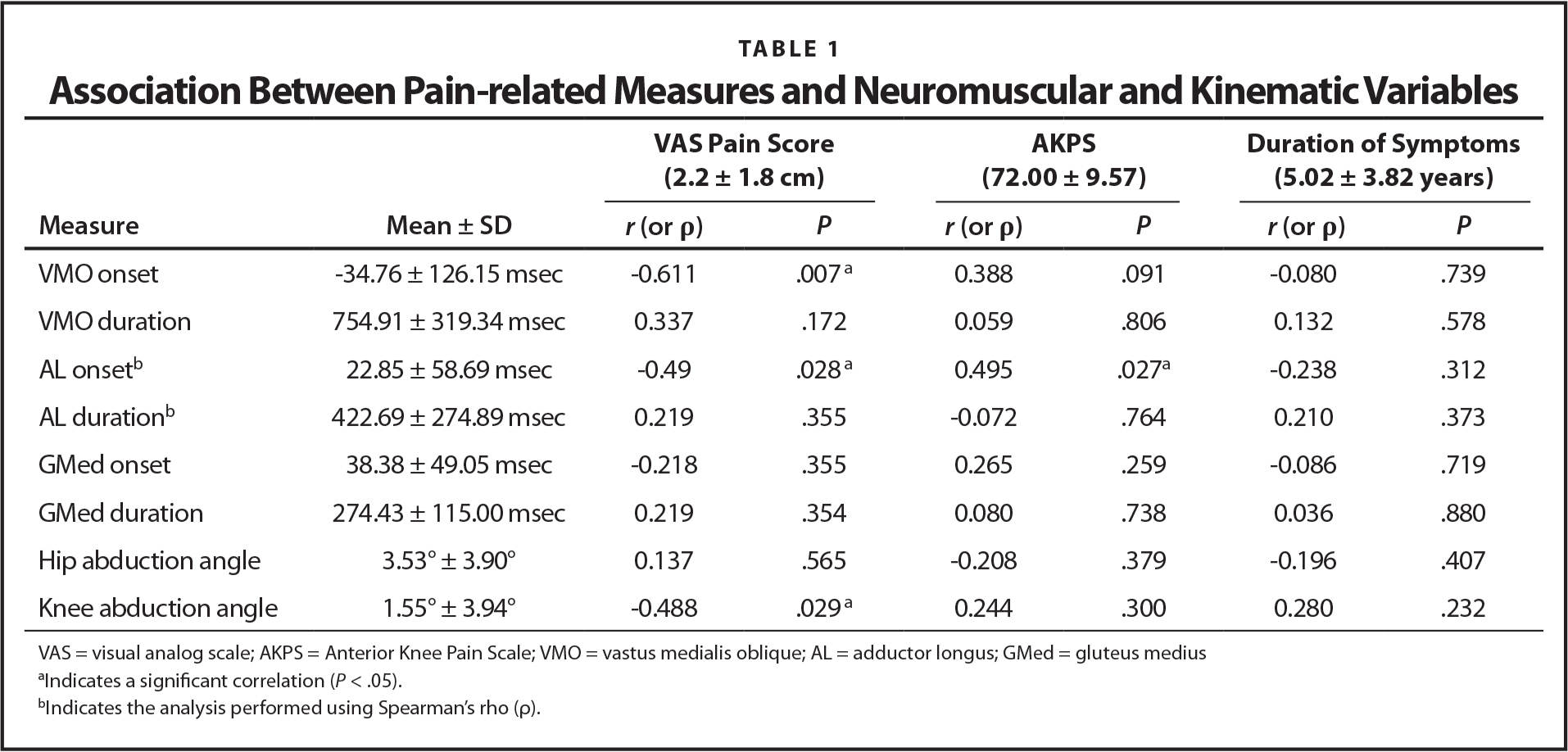 Association Between Pain-related Measures and Neuromuscular and Kinematic Variables