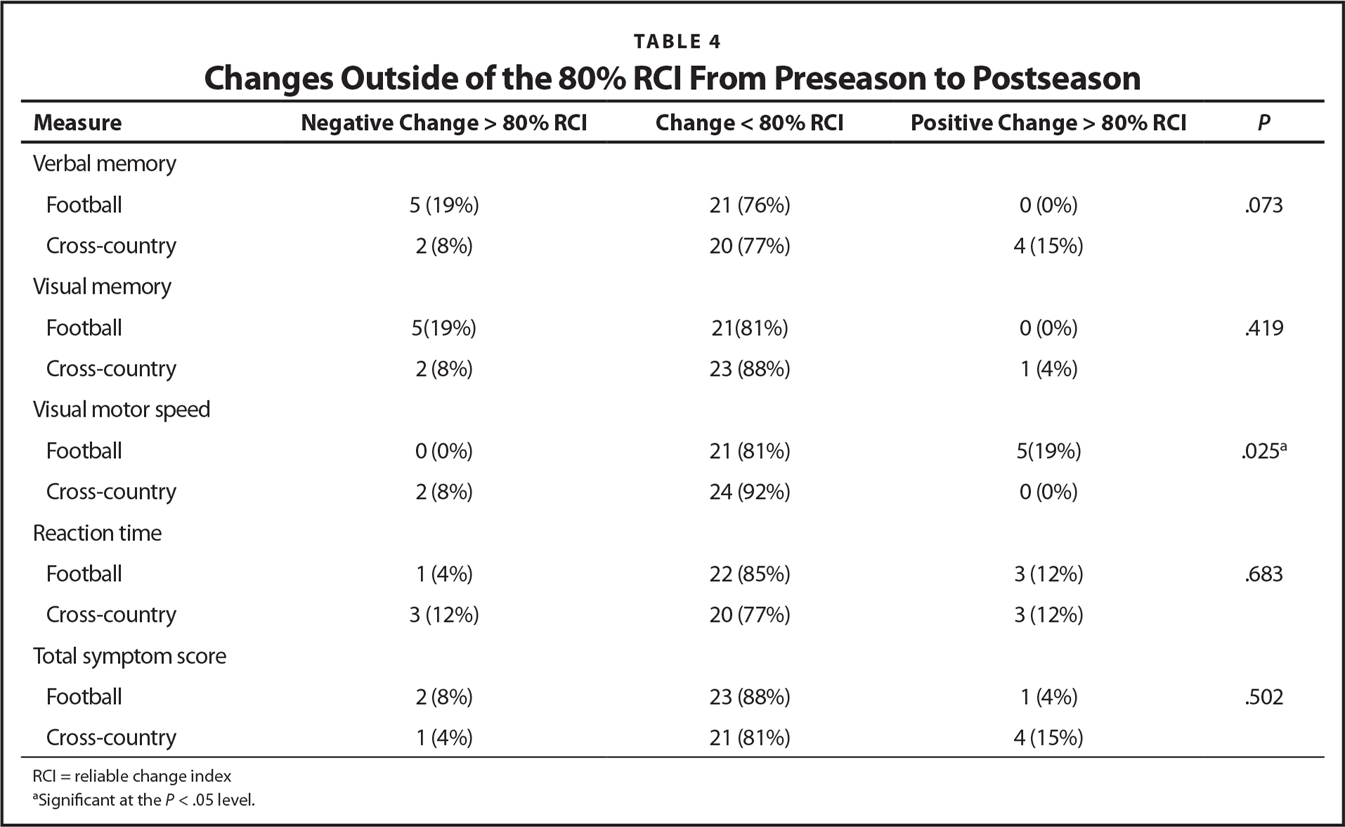 Changes Outside of the 80% RCI From Preseason to Postseason
