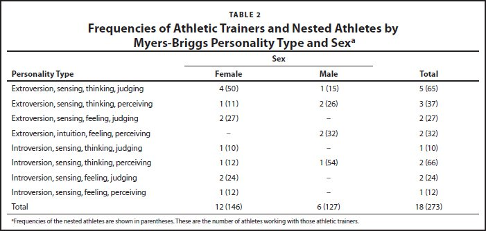 Frequencies of Athletic Trainers and Nested Athletes by Myers-Briggs Personality Type and Sexa