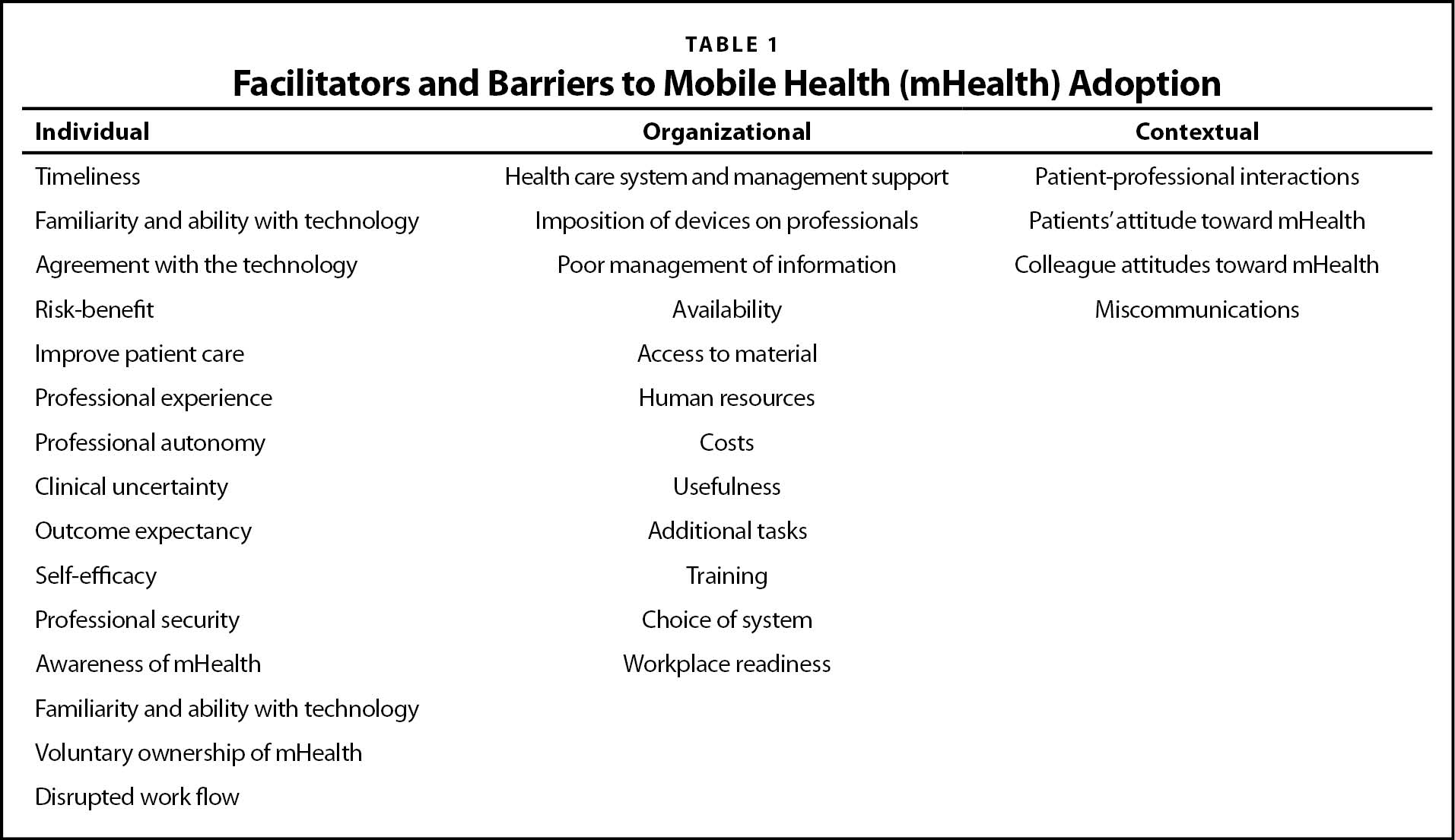 Facilitators and Barriers to Mobile Health (mHealth) Adoption