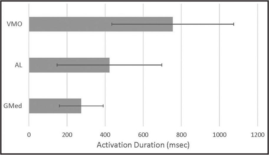 Lower extremity muscle activation duration during stair descent.