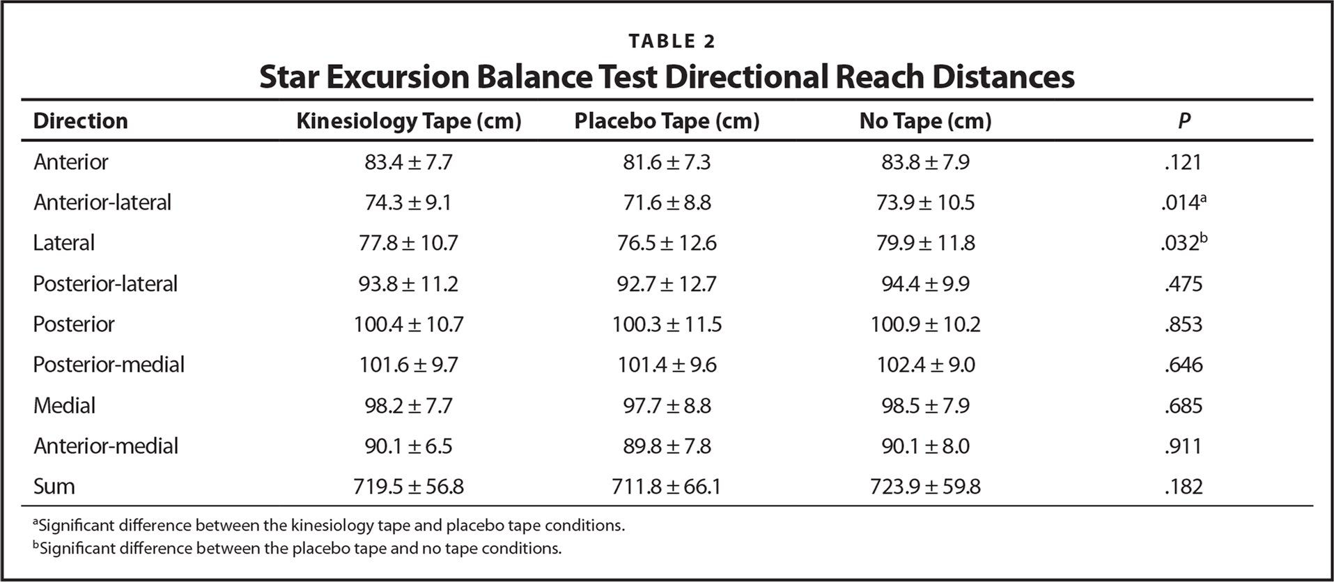 Star Excursion Balance Test Directional Reach Distances