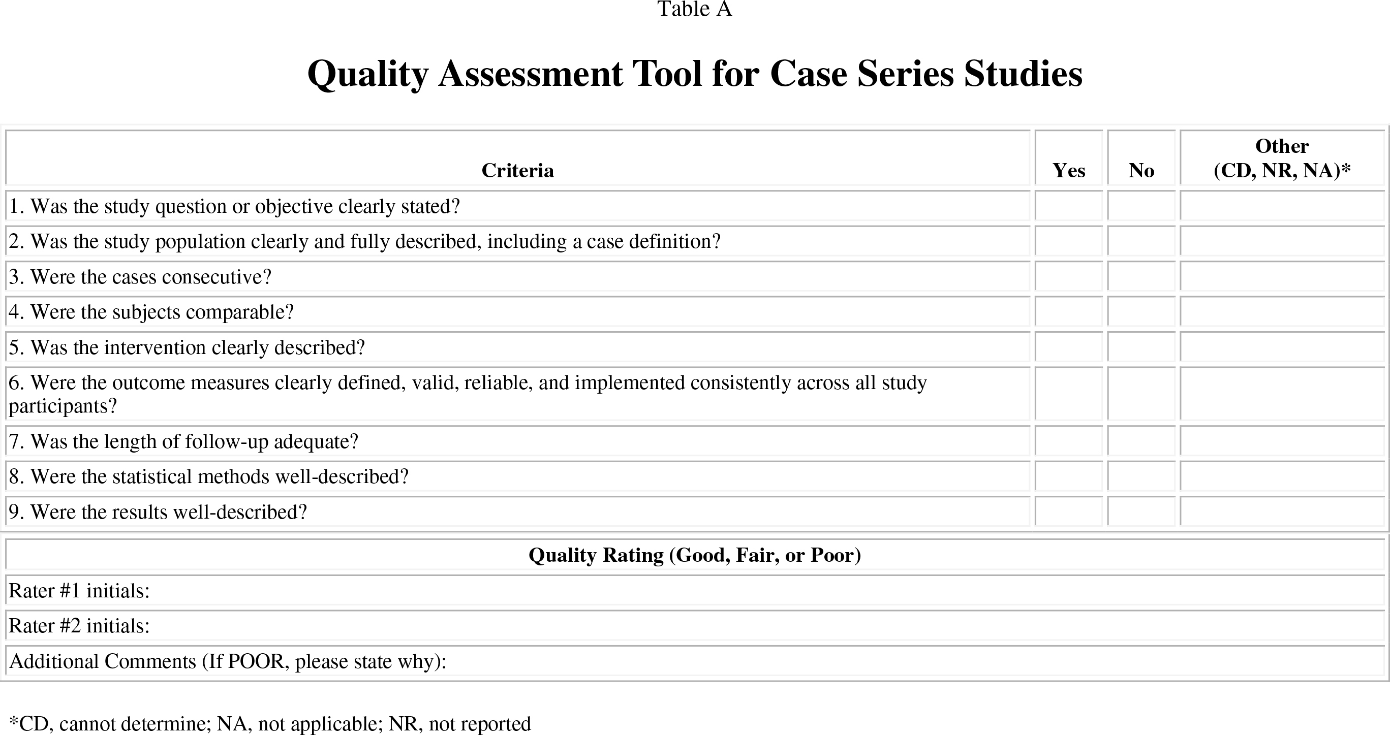 Quality Assessment Tool for Case Series Studies
