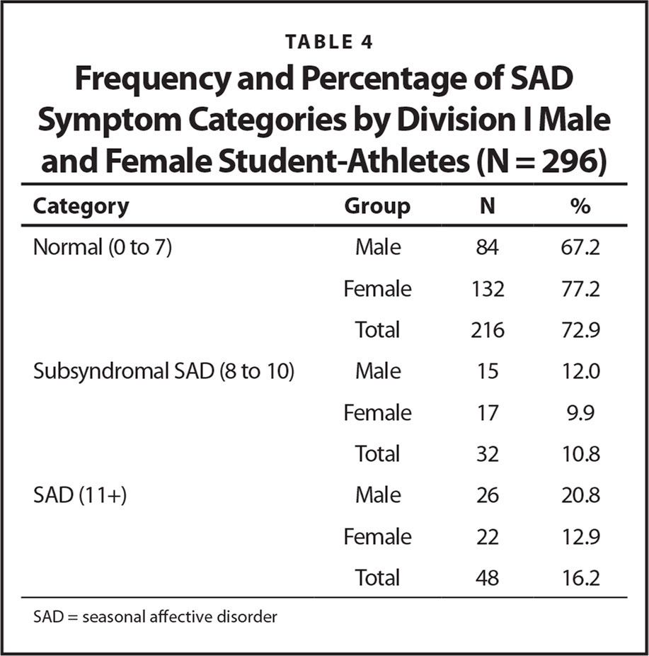 Frequency and Percentage of SAD Symptom Categories by Division I Male and Female Student-Athletes (N = 296)
