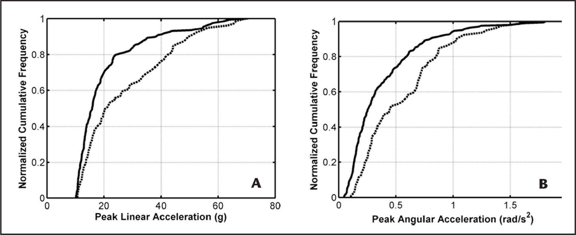 Empirical cumulative distribution functions for data collected from male (dashed) and female (solid) participants. Vertical axes show the normalized cumulative frequency associated with (A) peak linear and (B) peak angular accelerations.