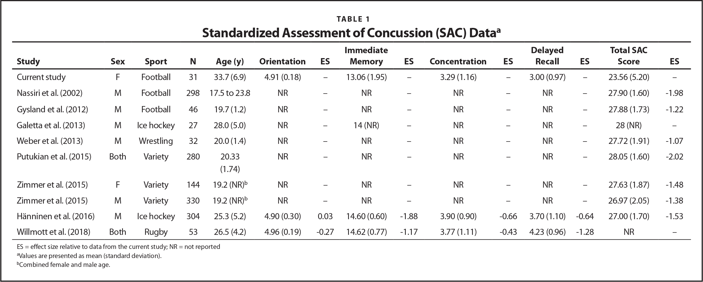Standardized Assessment of Concussion (SAC) Dataa