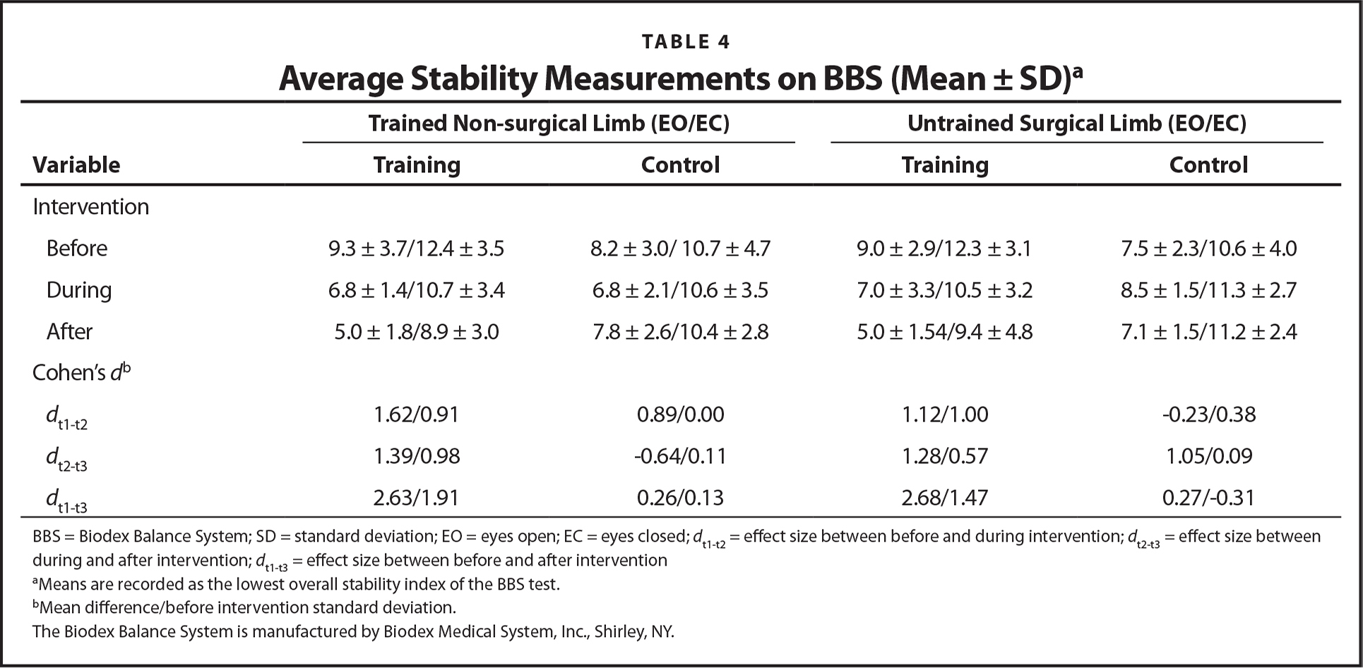 Average Stability Measurements on BBS (Mean ± SD)a