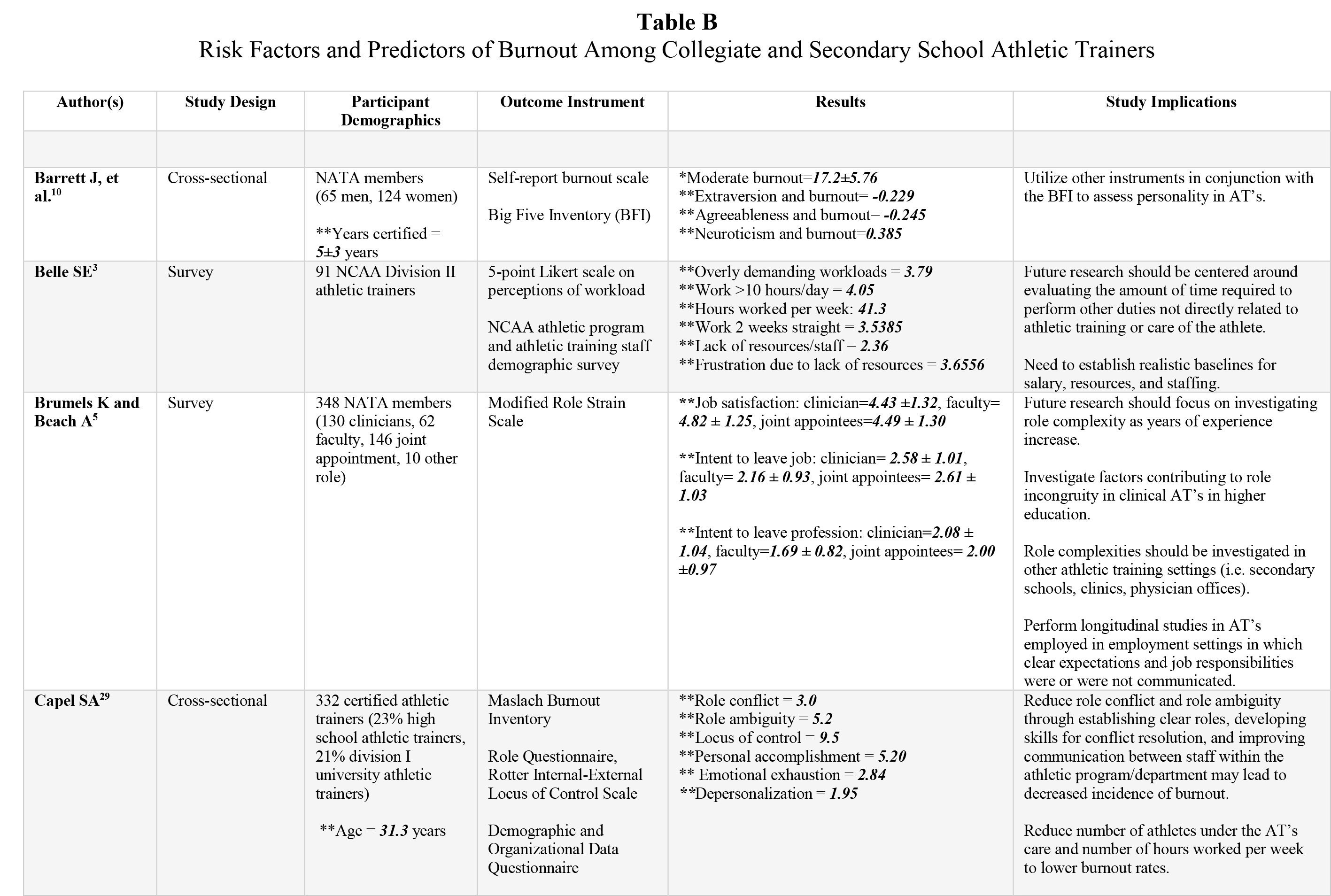 Risk Factors and Predictors of Burnout Among Collegiate and Secondary School Athletic Trainers