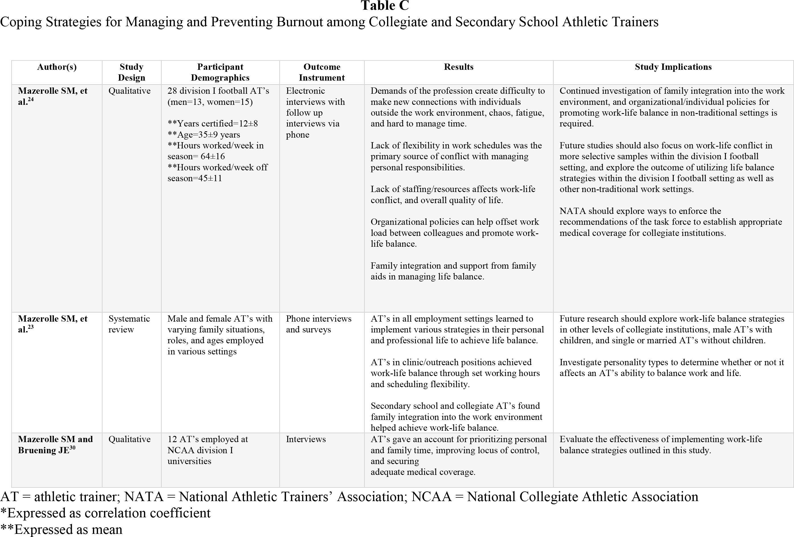 Coping Strategies for Managing and Preventing Burnout among Collegiate and Secondary School Athletic Trainers