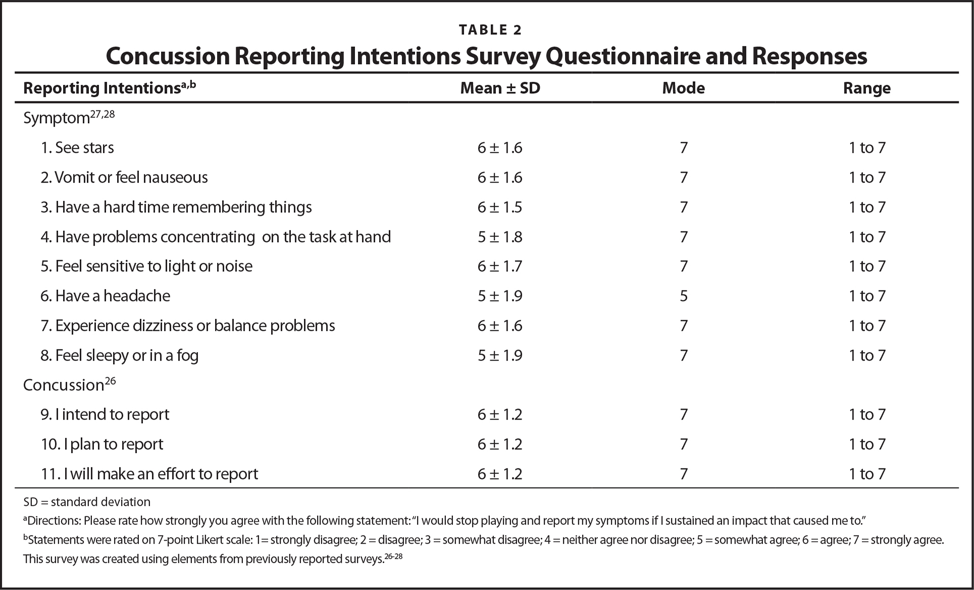 Concussion Reporting Intentions Survey Questionnaire and Responses