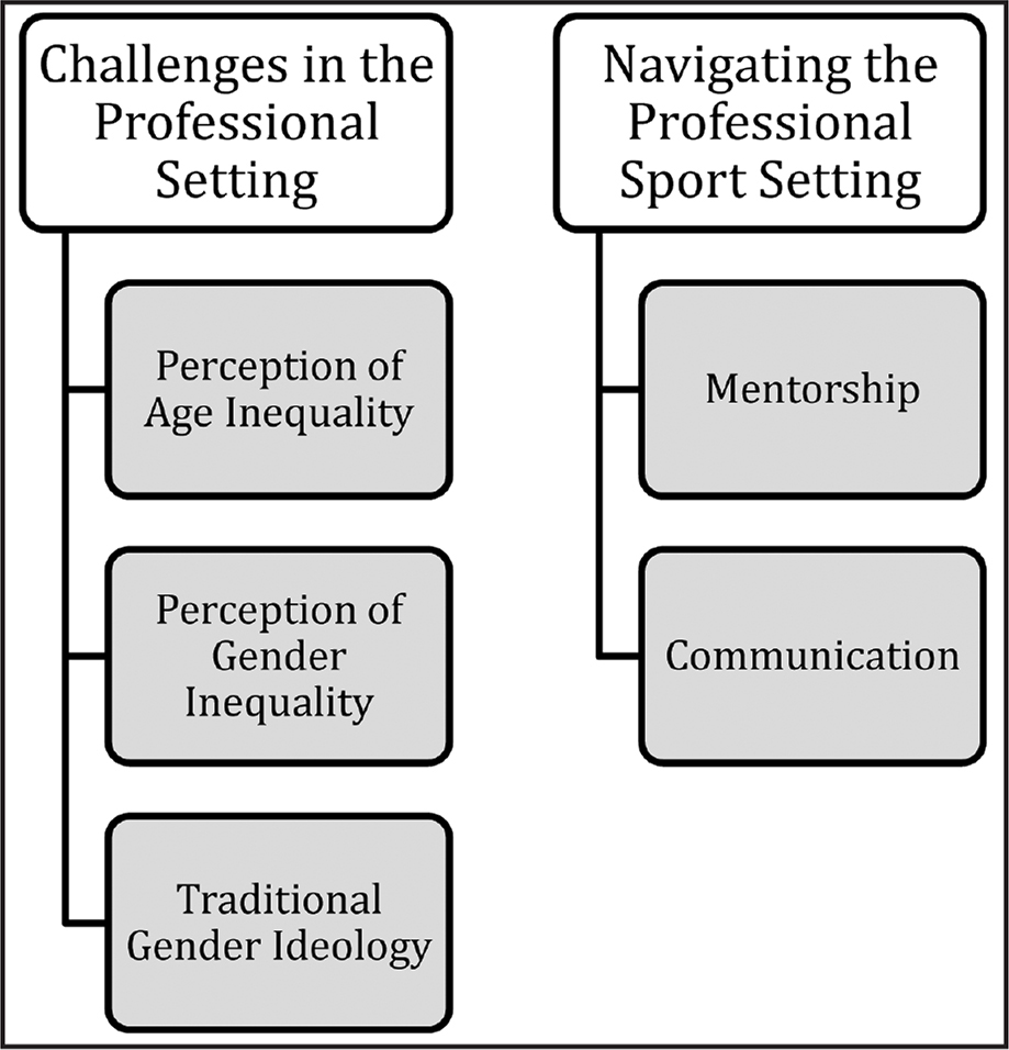 Depiction of the perceptions of gender bias themes and support.