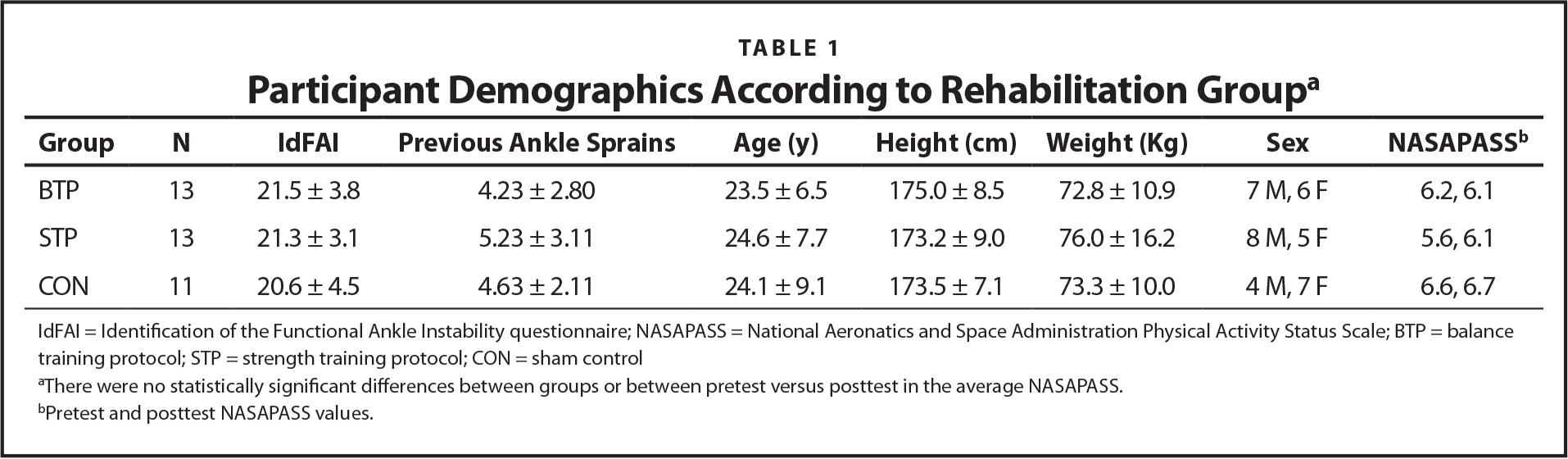 Participant Demographics According to Rehabilitation Groupa