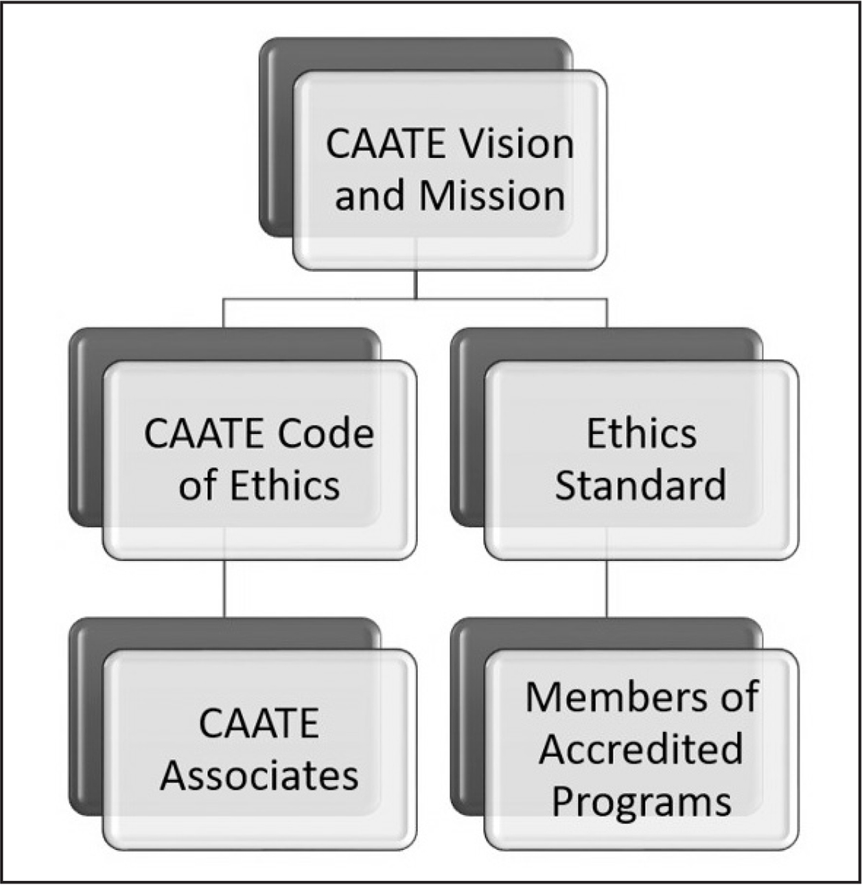Hierarchy of ethical responsibility. CAATE = Commission on Accrediation of Athletic Training Education
