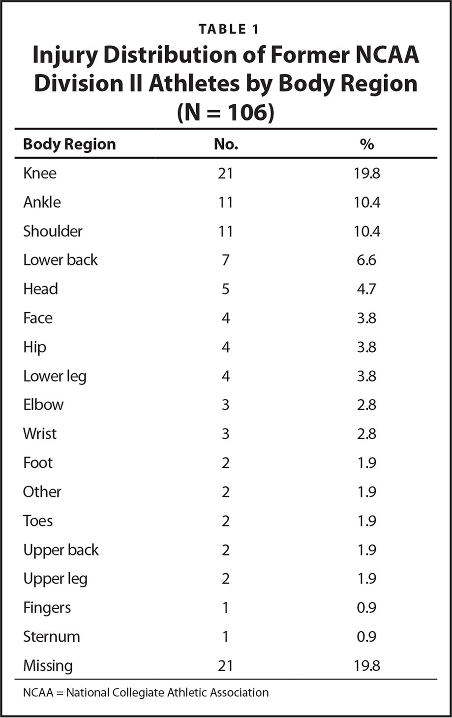 Injury Distribution of Former NCAA Division II Athletes by Body Region (N = 106)