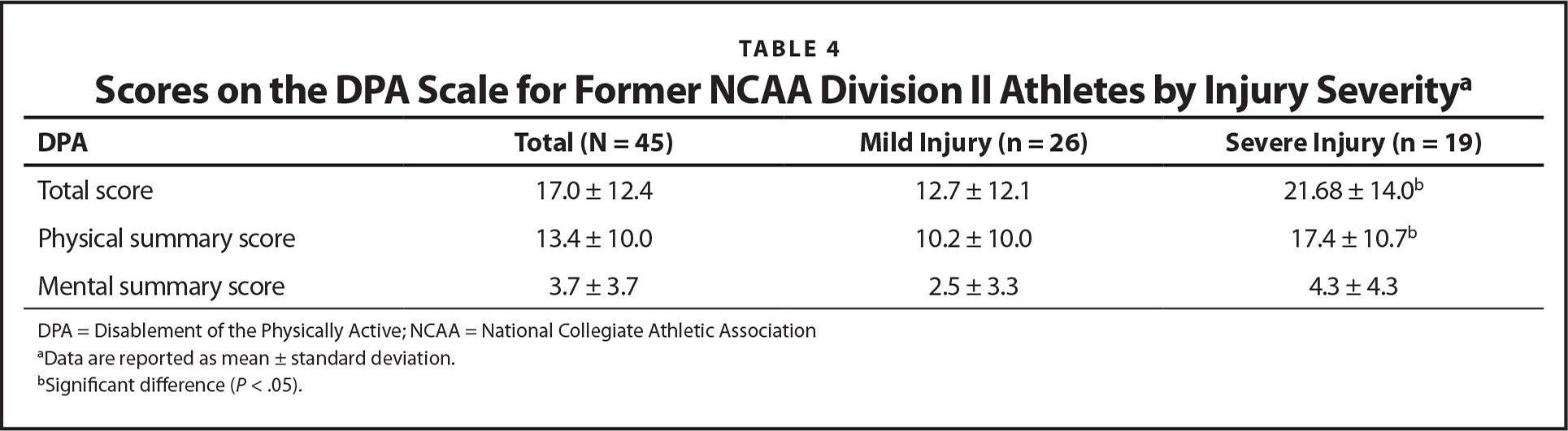 Scores on the DPA Scale for Former NCAA Division II Athletes by Injury Severitya