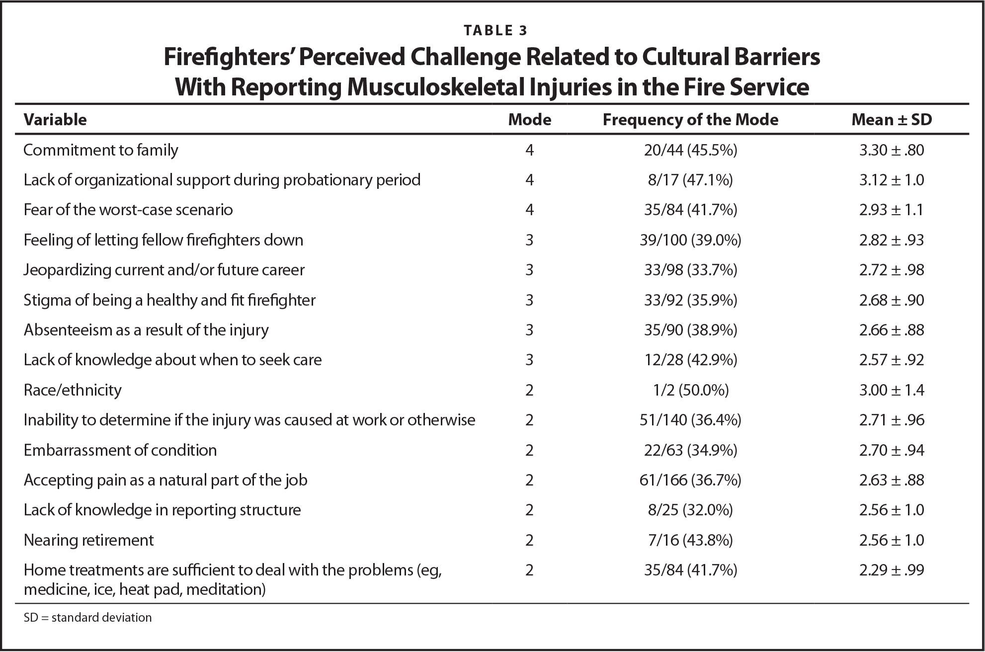 Firefighters' Perceived Challenge Related to Cultural Barriers With Reporting Musculoskeletal Injuries in the Fire Service