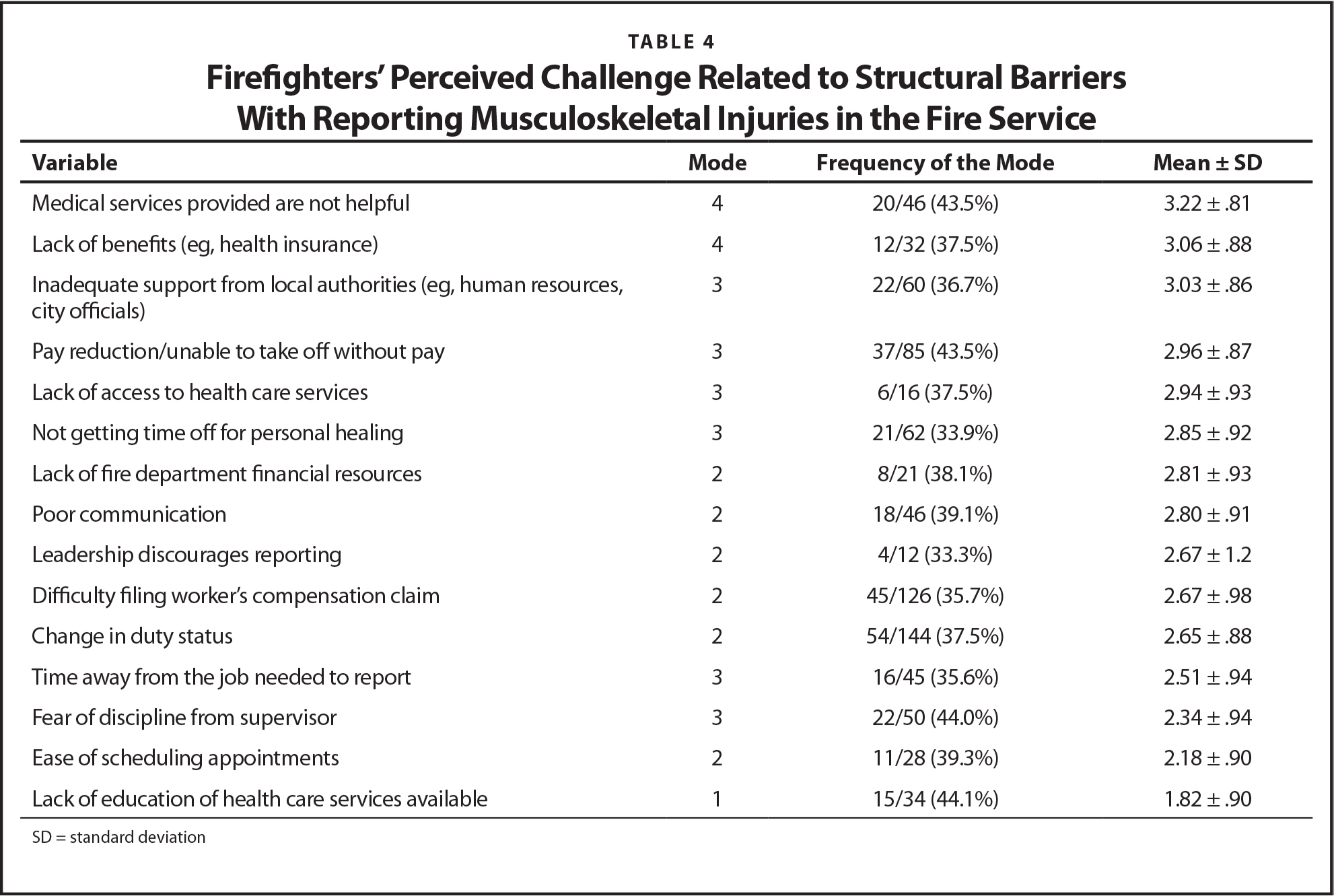 Firefighters' Perceived Challenge Related to Structural Barriers With Reporting Musculoskeletal Injuries in the Fire Service