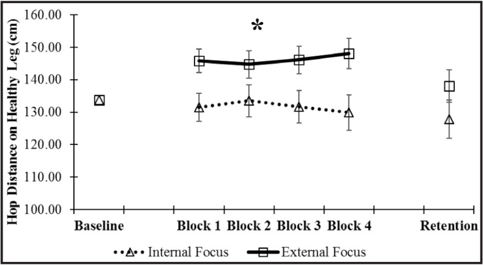 Mean jump distance on the uninjured leg for acquisition and retention. Values are adjusted for baseline performance on the uninjured leg (133.73 cm). The asterisk (*) indicates that participants jumped significantly farther when receiving external focus of attention instruction (146.21 ± 14.62 cm) than internal focus of attention instruction (131.65 ± 17.25 cm) throughout acquisition (P < .05). Error bars represent ±1 standard error of the mean.