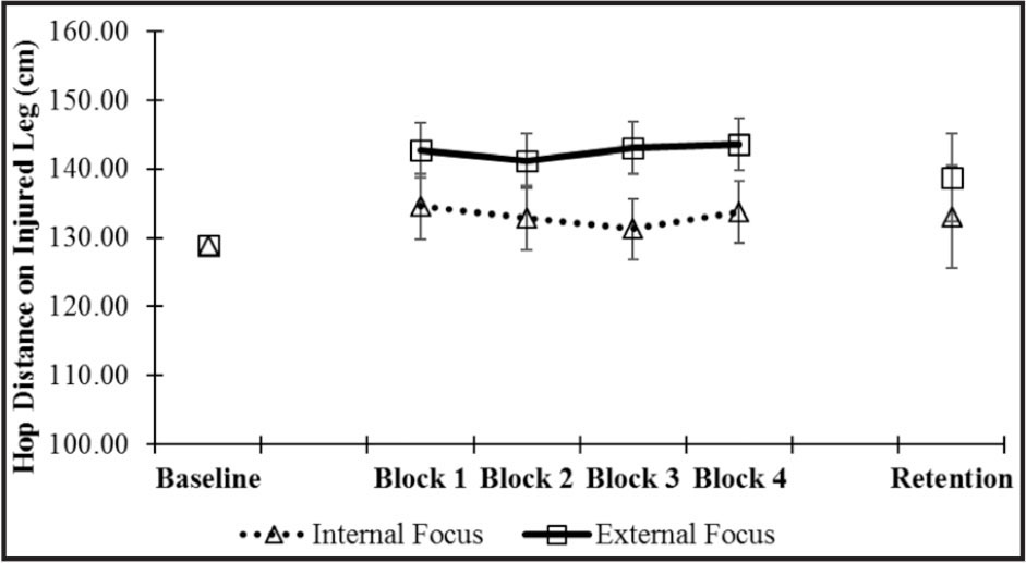 Mean jump distance on the injured leg for acquisition and retention. Values are adjusted for baseline performance on the injured leg (128.91 cm). No significant differences were observed accross conditions for the injured leg. Error bars represent ±1 standard error of the mean.