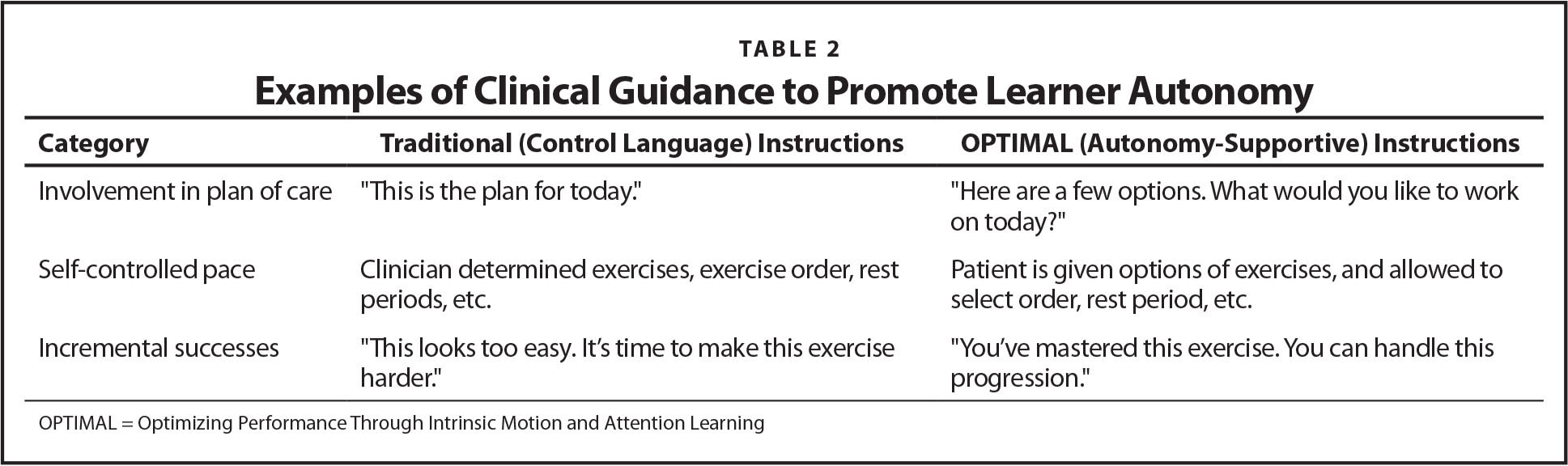 Examples of Clinical Guidance to Promote Learner Autonomy