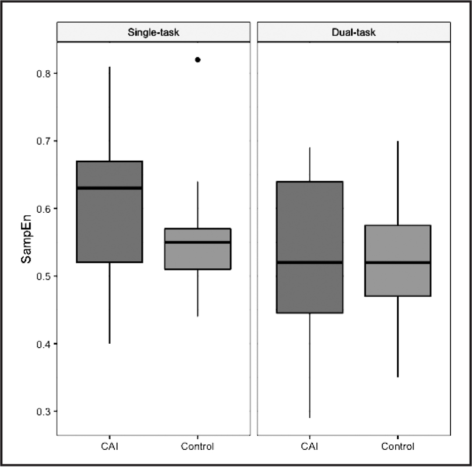 Box plots demonstrating the main effect for task in the anteroposterior direction. The dual-task condition resulted in a lower sample entropy in the anteroposterior direction (SampEn) compared to a single-task, regardless of group. Both groups (chronic ankle instability [CAI] and control) are presented to better visualize the data.