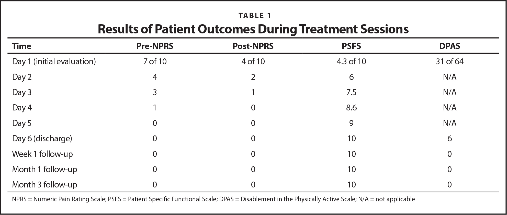 Results of Patient Outcomes During Treatment Sessions
