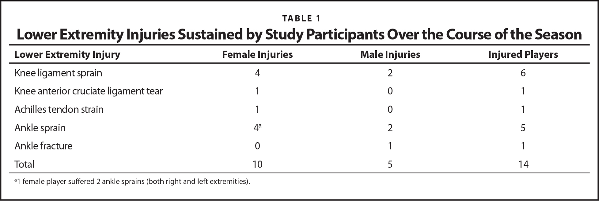 Lower Extremity Injuries Sustained by Study Participants Over the Course of the Season