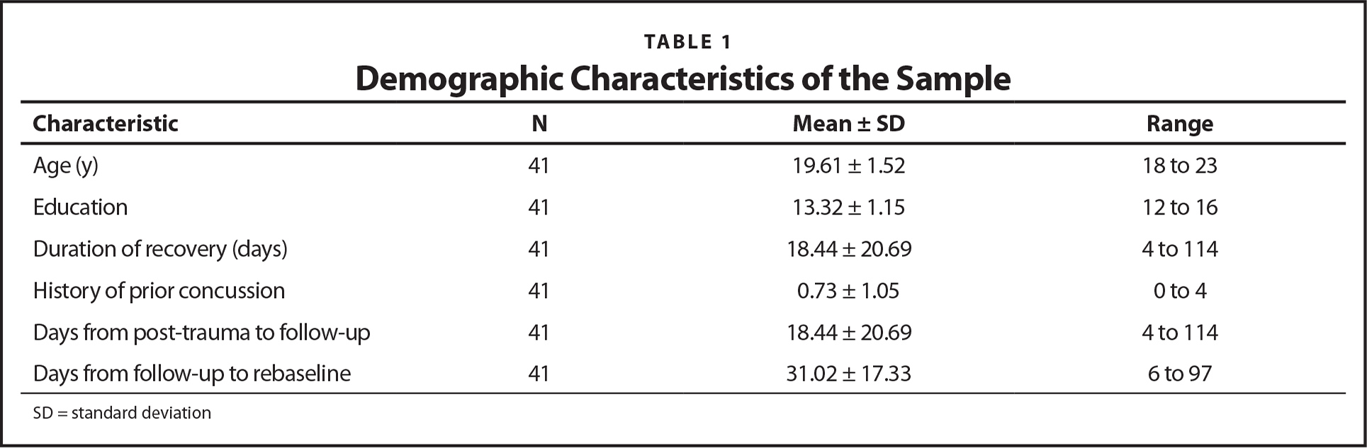 Demographic Characteristics of the Sample