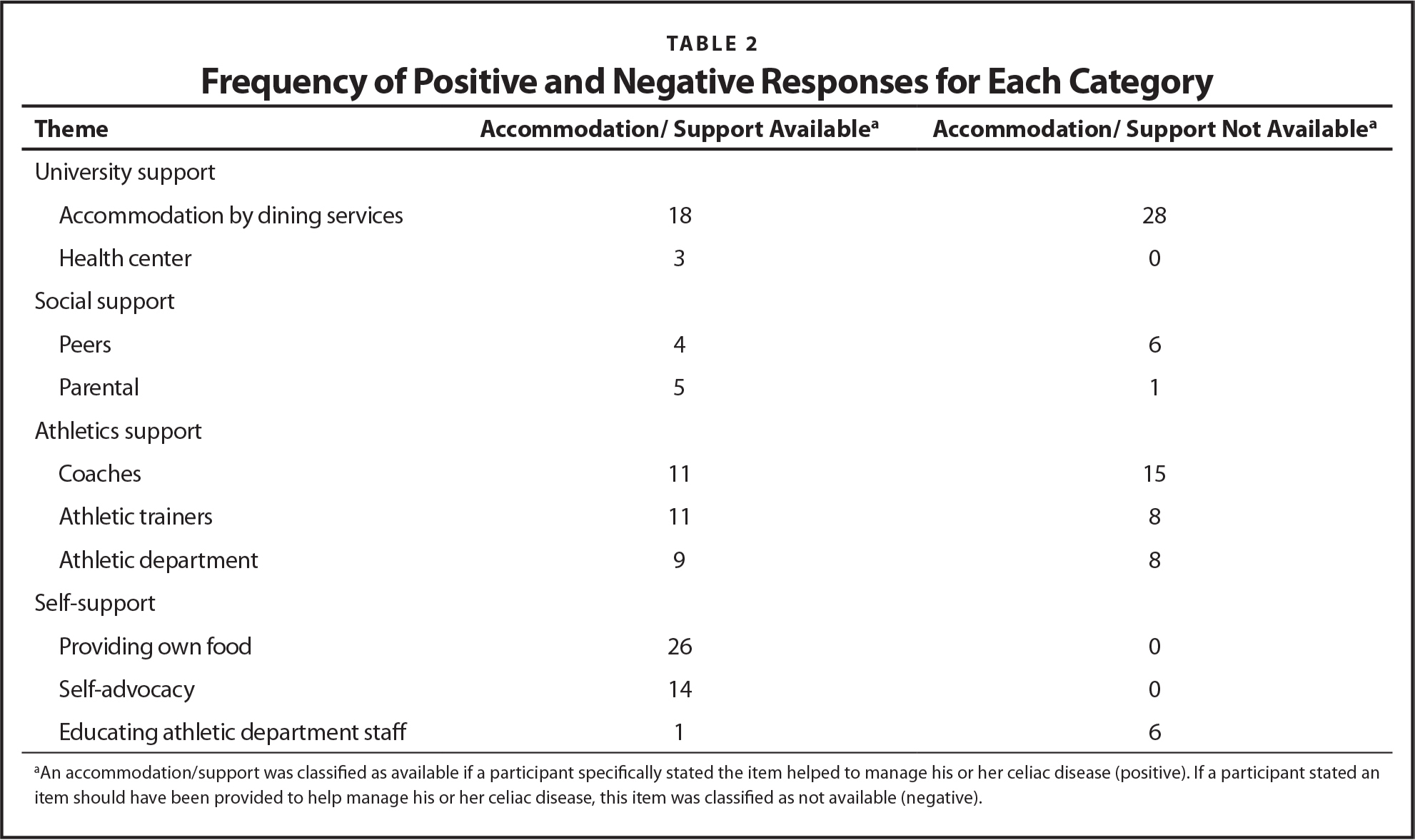 Frequency of Positive and Negative Responses for Each Category