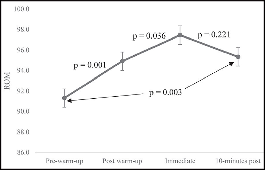 Hip flexion range of motion (ROM) across time (mean ± standard error of the mean). P values reported between given time points and between pre-warm-up and 10 minutes post-warm-up.