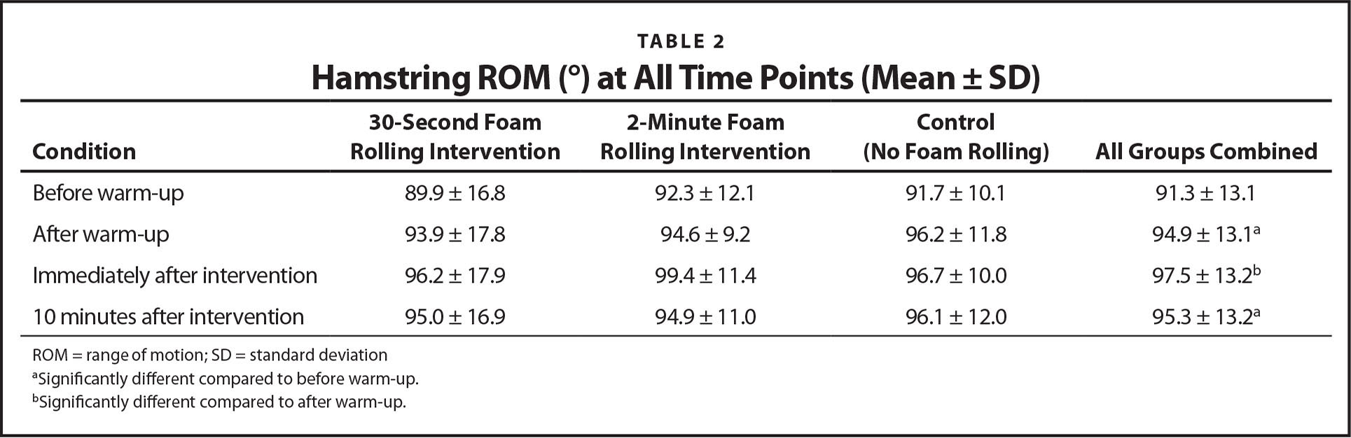 Hamstring ROM (°) at All Time Points (Mean ± SD)