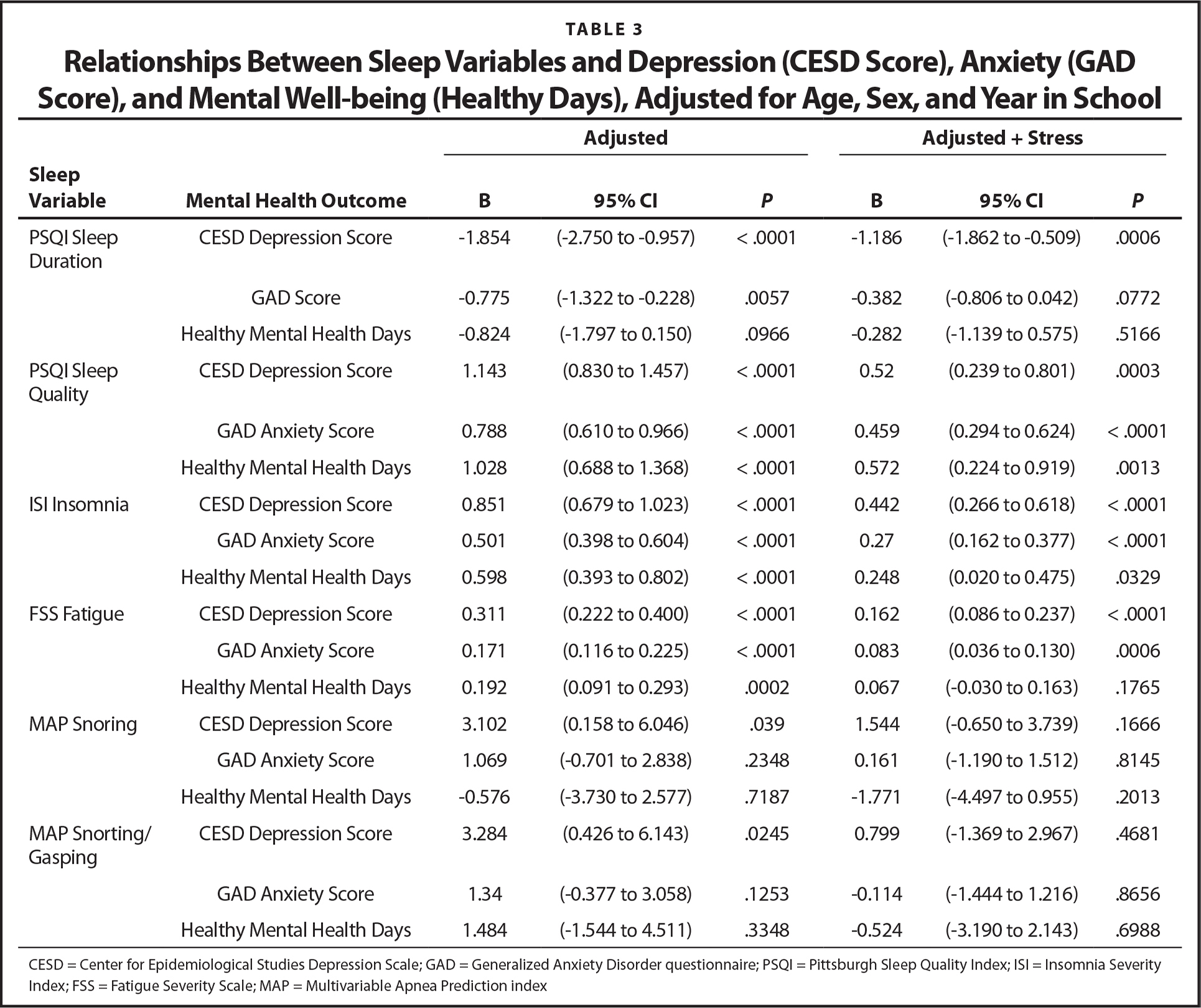 Relationships Between Sleep Variables and Depression (CESD Score), Anxiety (GAD Score), and Mental Well-being (Healthy Days), Adjusted for Age, Sex, and Year in School