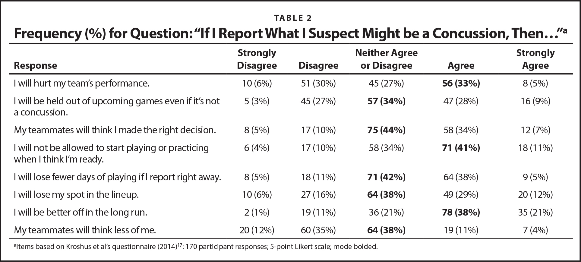 """Frequency (%) for Question: """"If I Report What I Suspect Might be a Concussion, Then…""""a"""