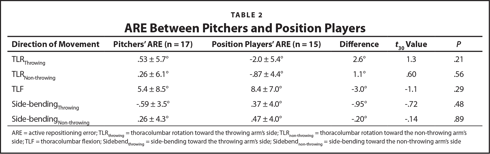 ARE Between Pitchers and Position Players