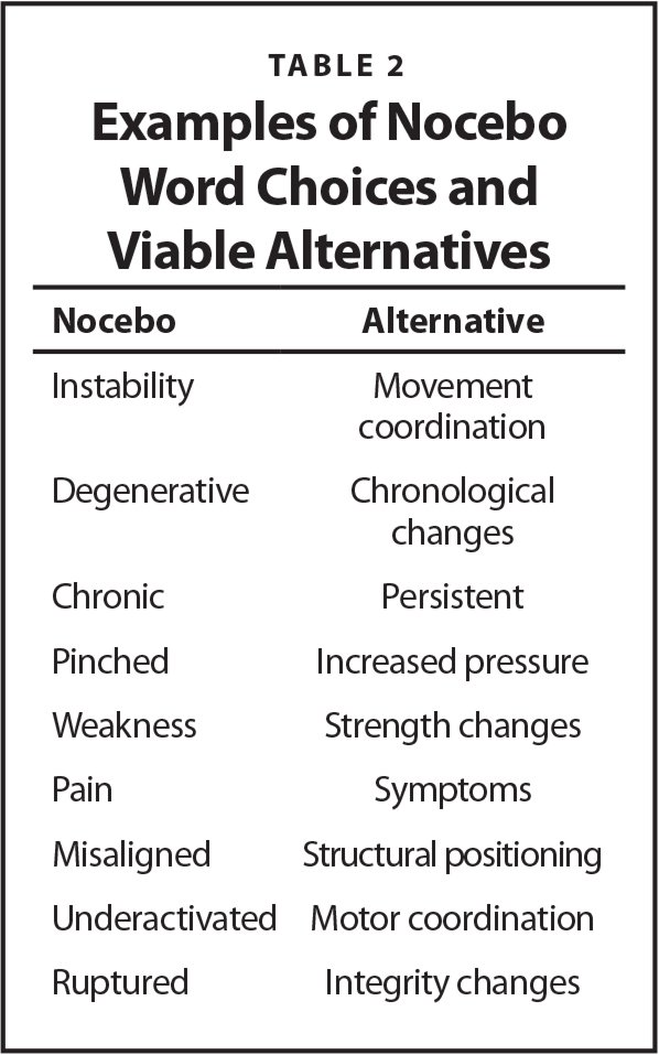 Examples of Nocebo Word Choices and Viable Alternatives