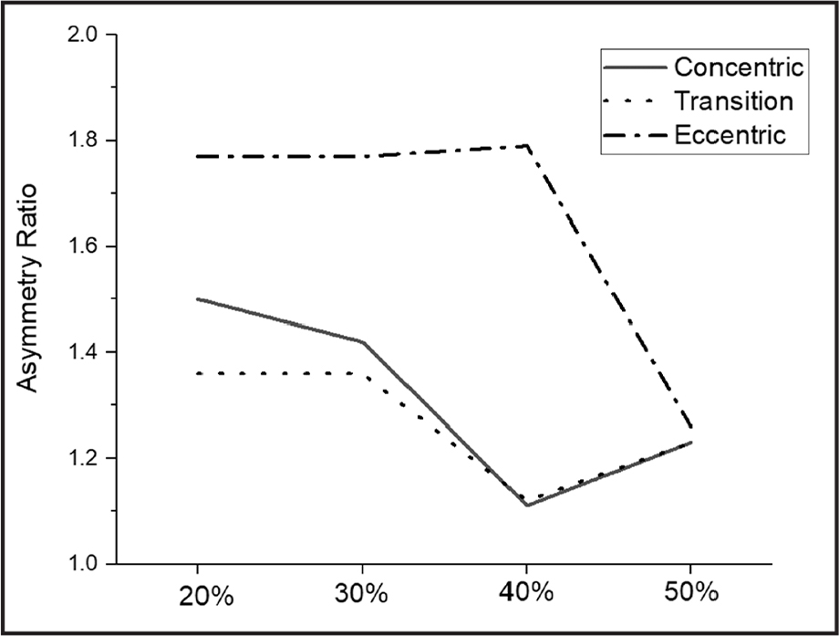 Asymmetry ratios for the dominant versus non-dominant comparison of the concentric, transition, and eccentric phases for the 20%, 30%, 40%, and 50% one-repetition maximum testing.