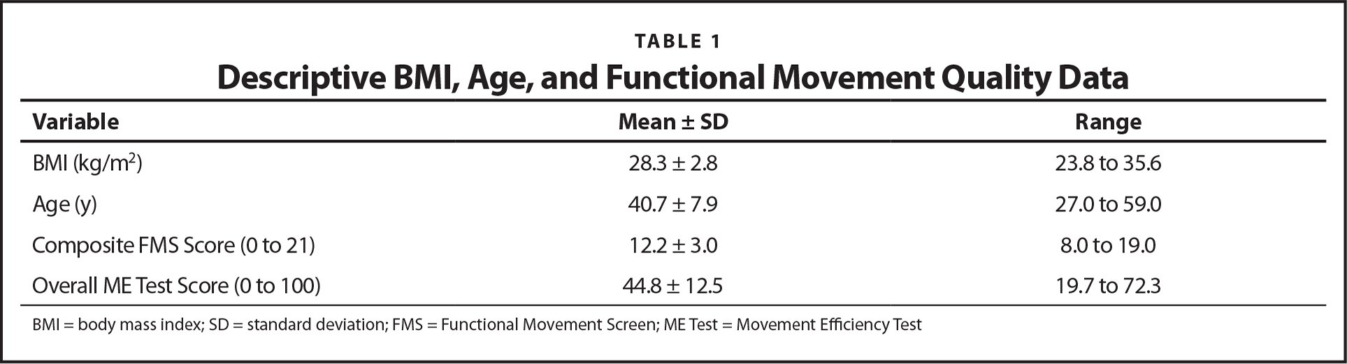 Descriptive BMI, Age, and Functional Movement Quality Data