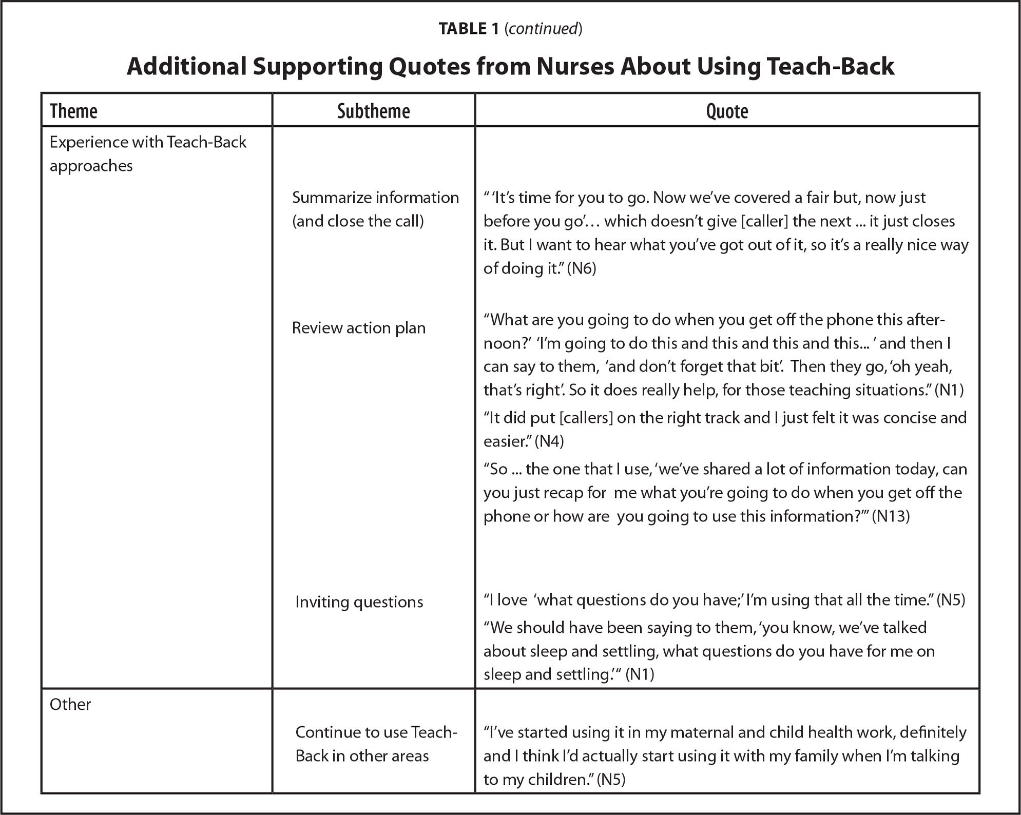 Additional Supporting Quotes from Nurses About Using Teach-Back