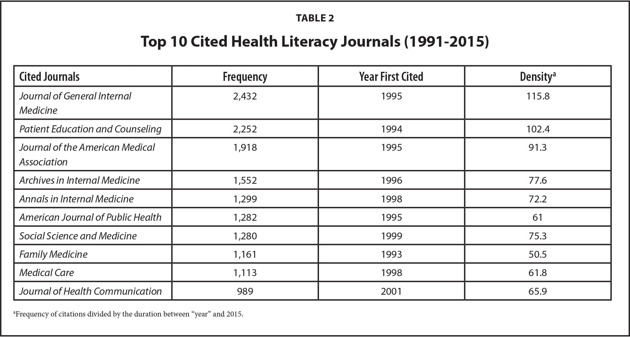 Top 10 Cited Health Literacy Journals (1991–2015)
